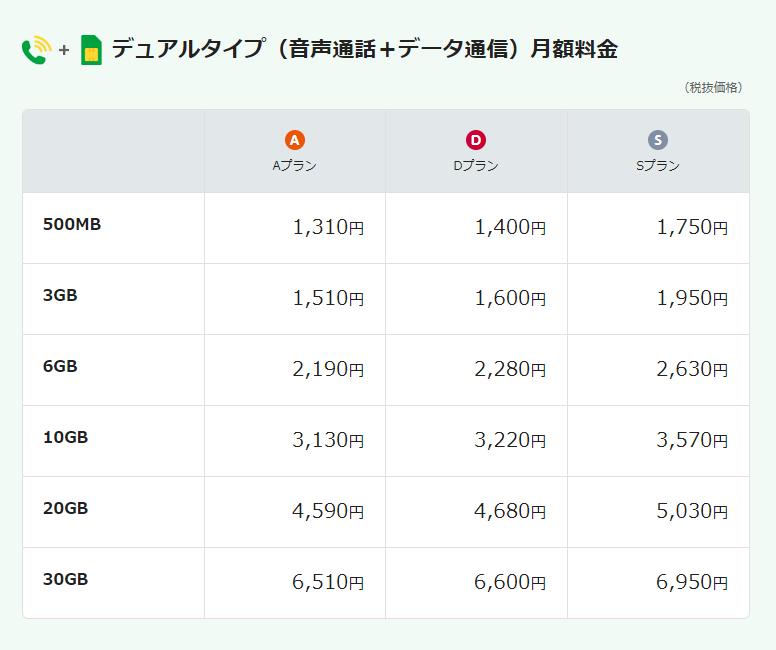 mineoデュアル料金表